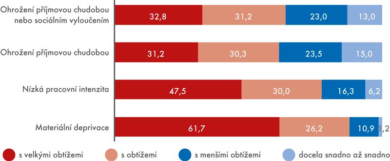 Jak domácnosti vycházely se svými příjmy vroce 2016 podle typu ohrožení příjmovou chudobou nebo sociálním vyloučením (v%)