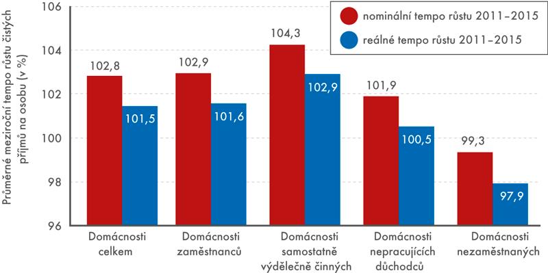 Průměrné čisté peněžní příjmy domácností na osobu za období 2011–2015 podle ekonomické aktivity osoby včele domácnosti