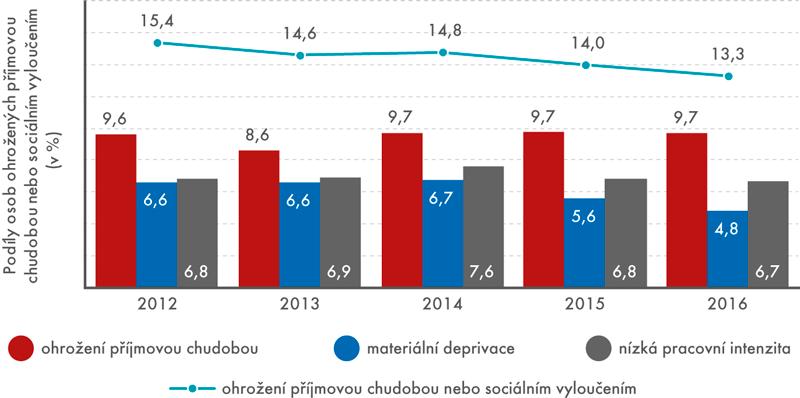 Vývoj podílu osob podle typu ohrožení vobdobí 2012–2016