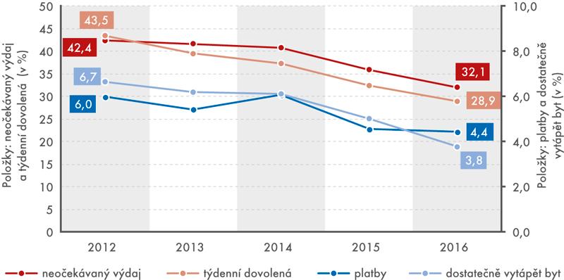 Vývoj podílu osob, jejichž domácnosti si nemohly dovolit danou položku, 2012–2016