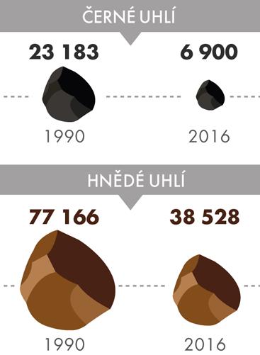Těžba černého ahnědého uhlí