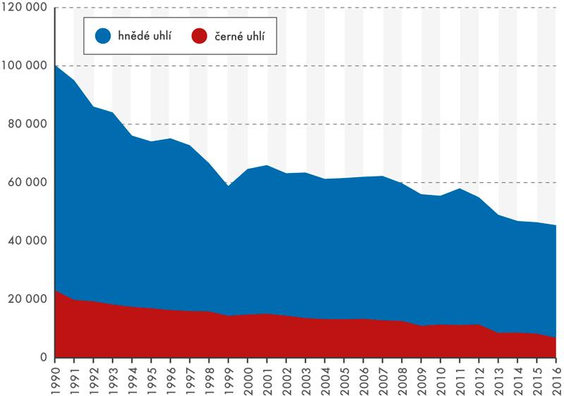 Těžba černého ahnědého uhlí od roku 1990 (vtis. tun)