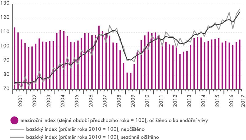Průmyslová produkce vČR, 1. čtvrtletí 2001 až 1. čtvrtletí 2017