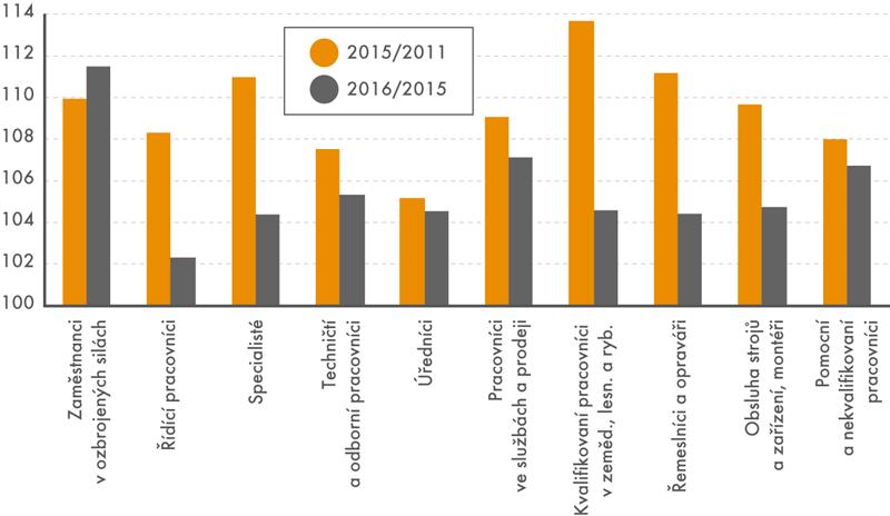 Indexy průměrných mezd podle hlavních tříd klasifikace zaměstnání CZ-ISCO (v%)