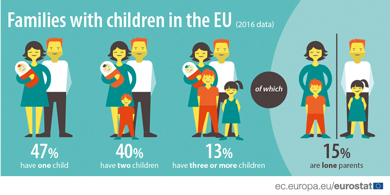 Eurostat: Rodina v Evropské unii