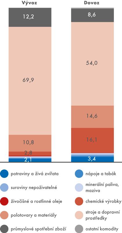 Zbožová struktura obchodu, 2016 (v%)