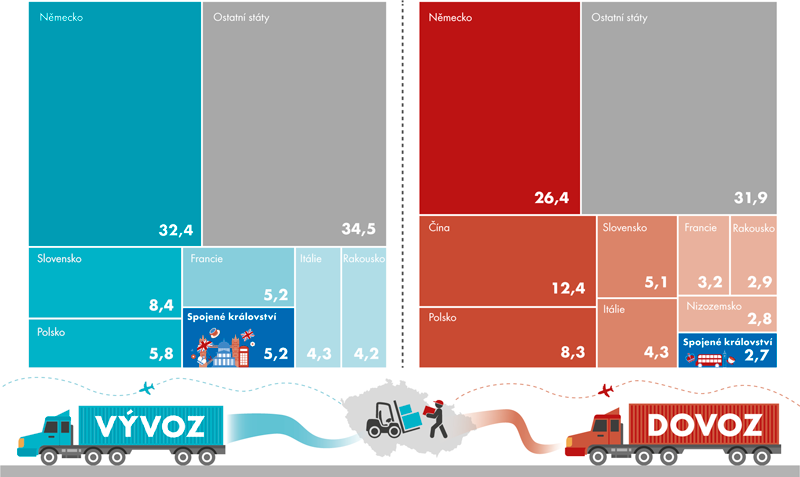 Podíl jednotlivých států na zahraničním obchodu ČR vroce 2016 (v%)