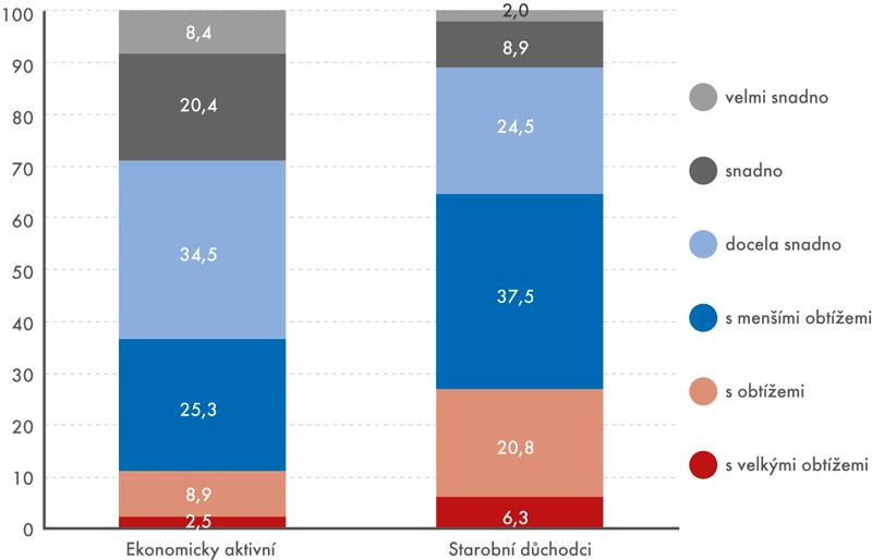 Schopnost domácnosti hradit výdaje za zdravotnické služby podle ekonomické aktivity osoby včele (v%)
