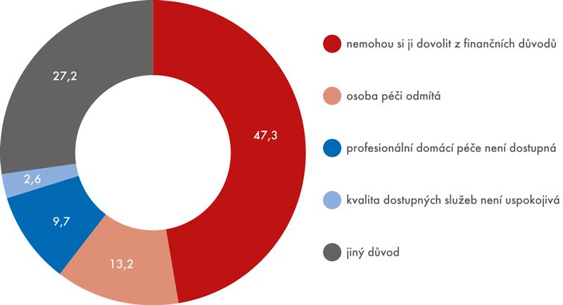 Zjakých důvodů nevyužívají domácnosti profesionální domácí péči (v%)