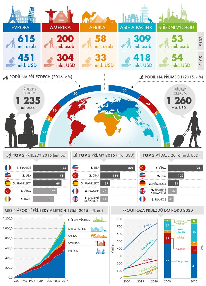Klíčové ukazatele mezinárodního cestovního ruchu (příjezdy, příjmy, výdaje)
