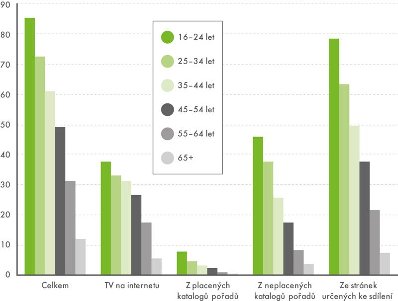 Sledování videí na internetu vČR podle věku (v%)
