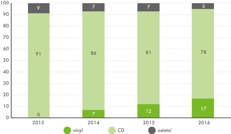 Podíl vinylových desek na prodejích fyzických hudebních nosičů vČR, 2013–2016 (v%)