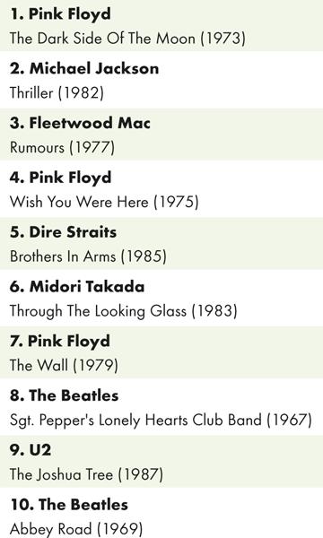 Nejprodávanější použité vinylové desky na Discogs vbřeznu 2017