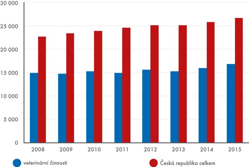 Průměrná hrubá měsíční mzda vKč, na přepočtené počty osob