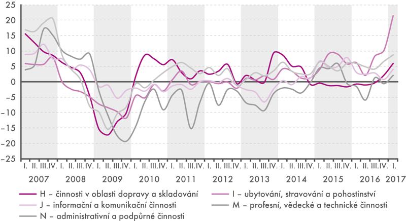 Meziroční index tržeb ve službách vEU, 2007–2017 (v%, vběž. cenách, očištěno oprac. dny)