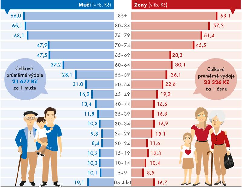 Výdaje zdravotních pojišťoven na zdravotní péči na jednoho pojištěnce podle věku apohlaví vroce 2015
