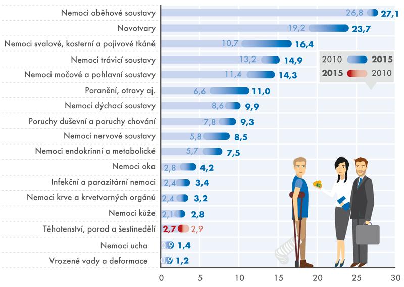 Vývoj výdajů zdravotních pojišťoven na zdravotní péči vČR podle diagnóz, 2010 a2015 (vmld.Kč)