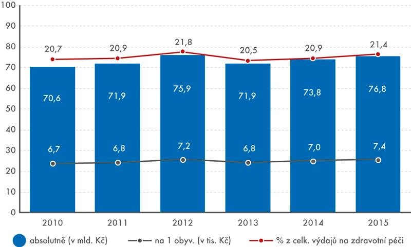 Celkové výdaje za léky vČeské republice vletech 2010–2015