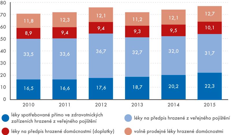 Výdaje za léky vČeské republice podle místa spotřeby azdrojů financování vletech 2010–2015 (vmld.Kč)