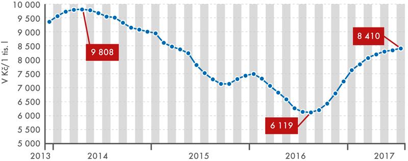 Vývoj ceny mléka kravského, prosinec 2013 až červenec 2017