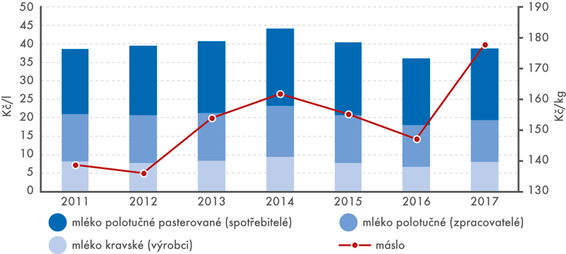 Průměrné roční ceny mléka, leden 2011 až červenec 2017