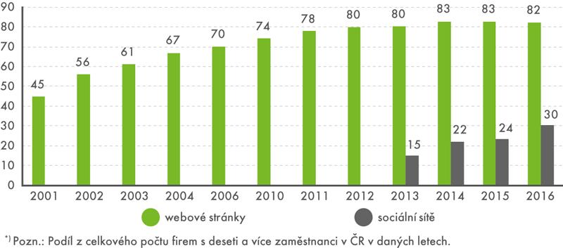 Firmy*) swebovými stránkami aprofilem na sociálních sítích (v%)