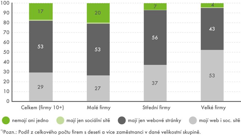 Webové stránky aprofil na sociálních sítích*), leden 2016 (v%)
