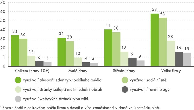 Firmy*) asociální média, leden 2016 (v%)