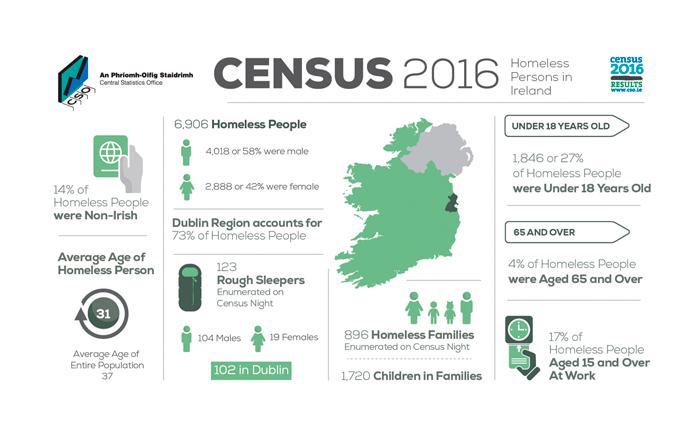 CSO: Sčítání lidu vIrsku