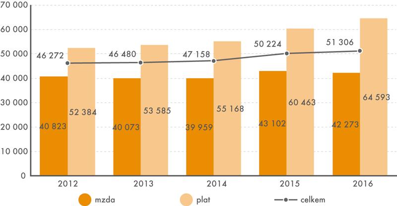 Vývoj mediánu mezd aplatů lékařů vletech 2012 až 2016 (vKč)