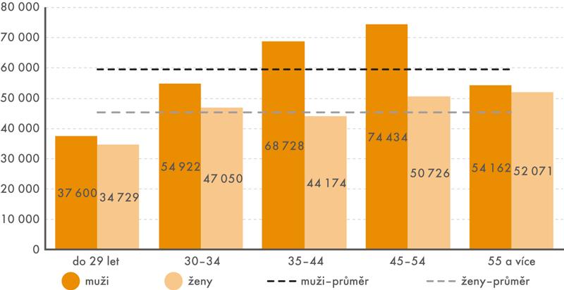 Medián výdělku lékařů podle pohlaví avěku vroce 2016 (vKč)