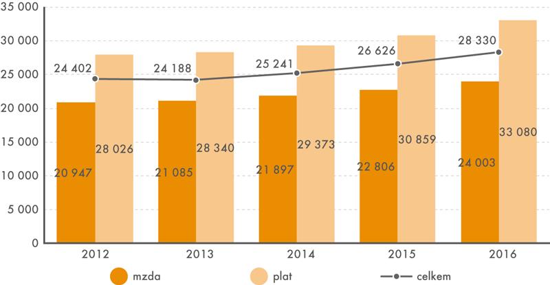 Vývoj mediánu mezd aplatů všeobecných sester aporodních asistentek vletech 2012 až 2016 (vKč)