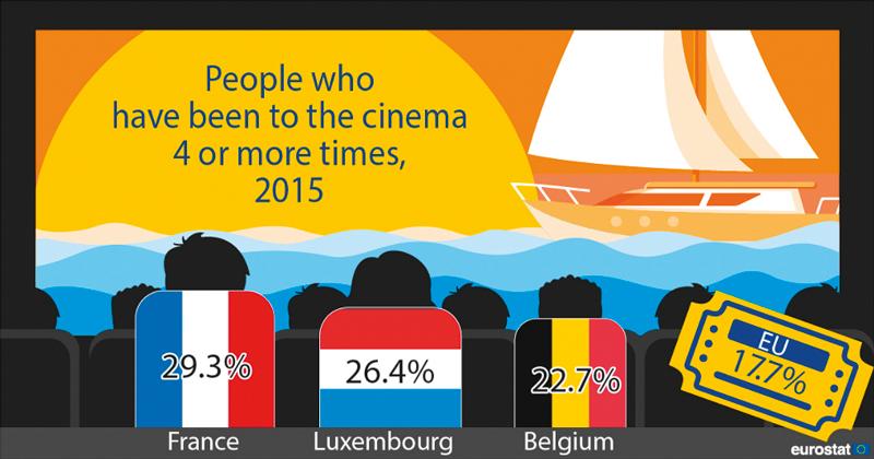 Eurostat: Co dělají Francouzi, když prší?