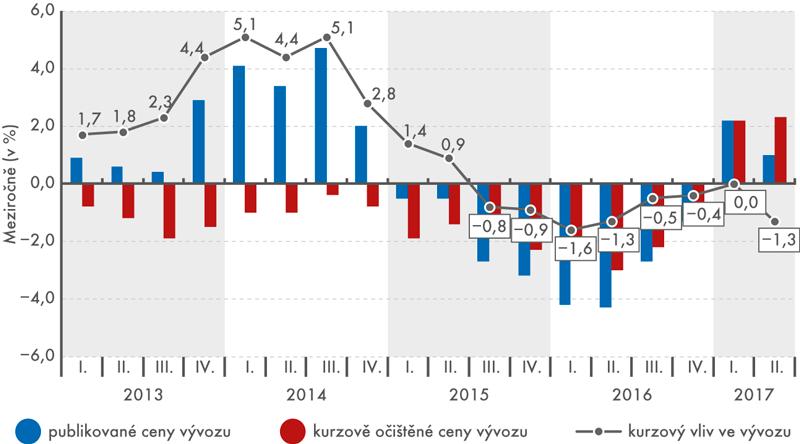 Vývoj vývozních cen meziročně, 1. čtvrtletí 2013 až 2. čtvrtletí 2017