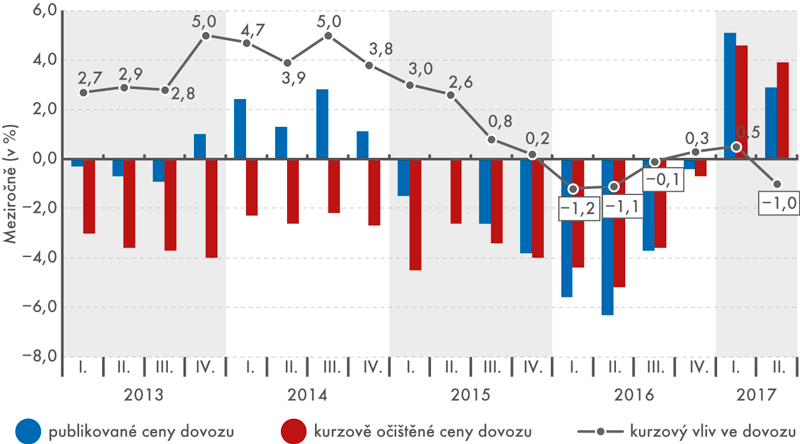Vývoj dovozních cen meziročně, 1. čtvrtletí 2013 až 2. čtvrtletí 2017