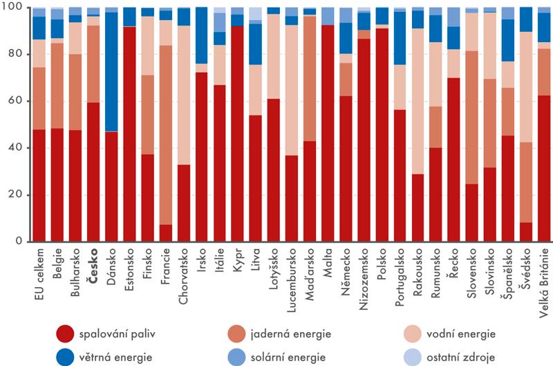 Výroba elektřiny vEU podle zdroje (v%)