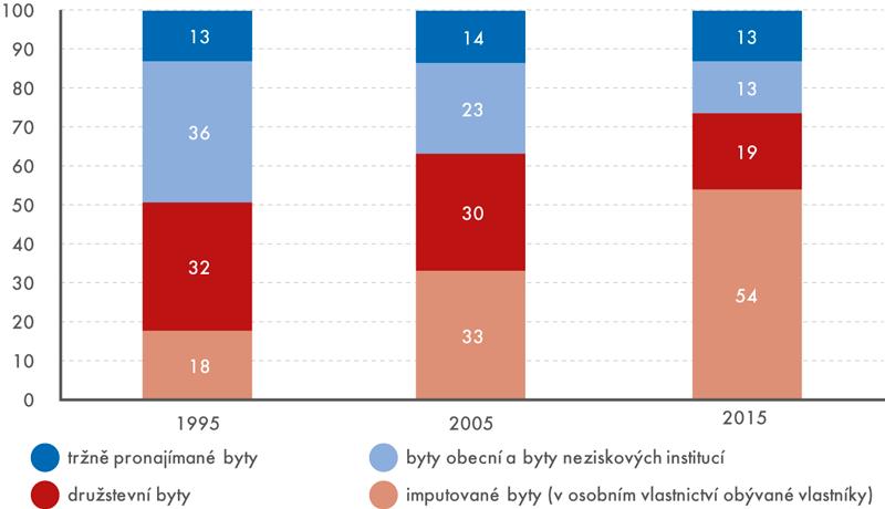 Struktura bytového fondu podle vlastnictví (byty vbytových domech) vletech 1995, 2005 a2015 (v%)