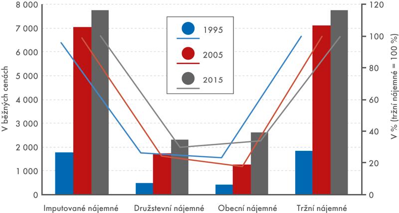 Vývoj průměrného měsíčního nájemného podle druhu vlastnictví (byty vbytových domech) vletech 1995, 2005 a2015