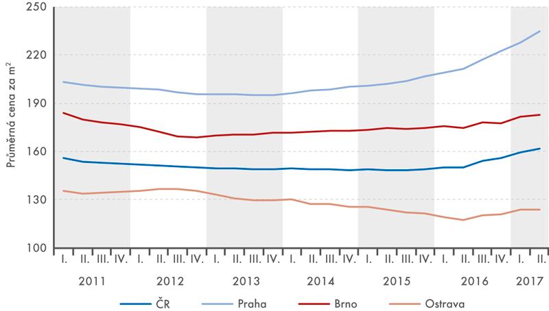 Nabídkové ceny nájmů vbytech vbytových domech vletech 2011 až 2017