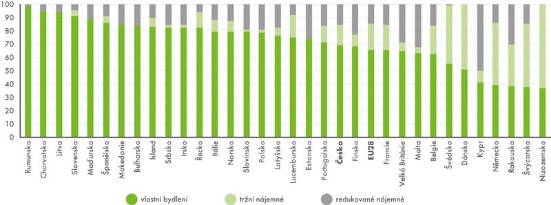 Podíl obyvatelstva ve věku 65 avíce let*) vjednočlenných domácnostech podle typu bydlení, rok 2015 (v%)