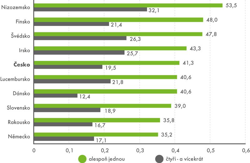 Návštěvnost sportovních akcí ve vybraných deseti zemích EU, kde je účast nejvyšší (v%)