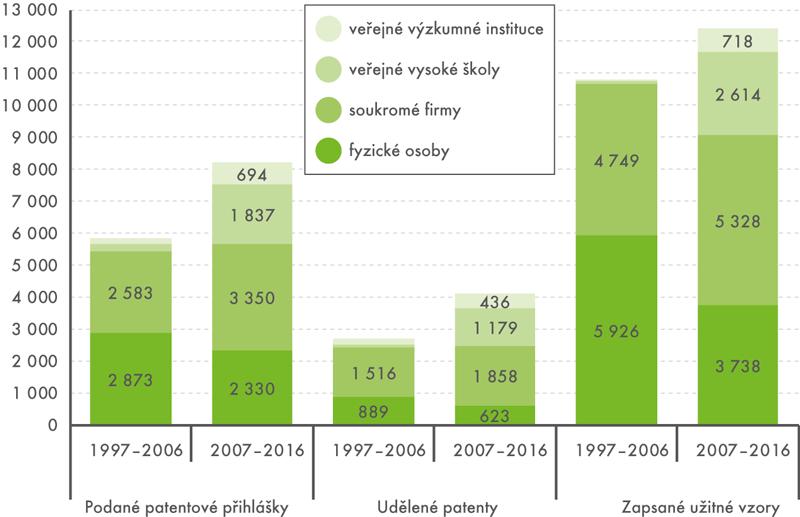 Ochrana průmyslového vlastnictví tuzemských subjektů vČR vletech 1997 až 2016