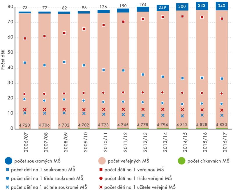 Počet mateřských škol podle zřizovatele apočet dětí na 1 školu, třídu aučitele ve školních letech 2006/2007–2016/2017