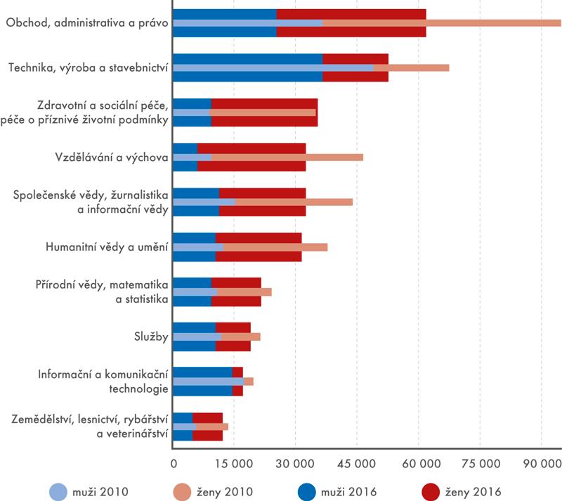 Počet studentů veřejných asoukromých vysokých škol podle skupin studijních oborů podle klasifikace ISCED-F (2010 a2016)