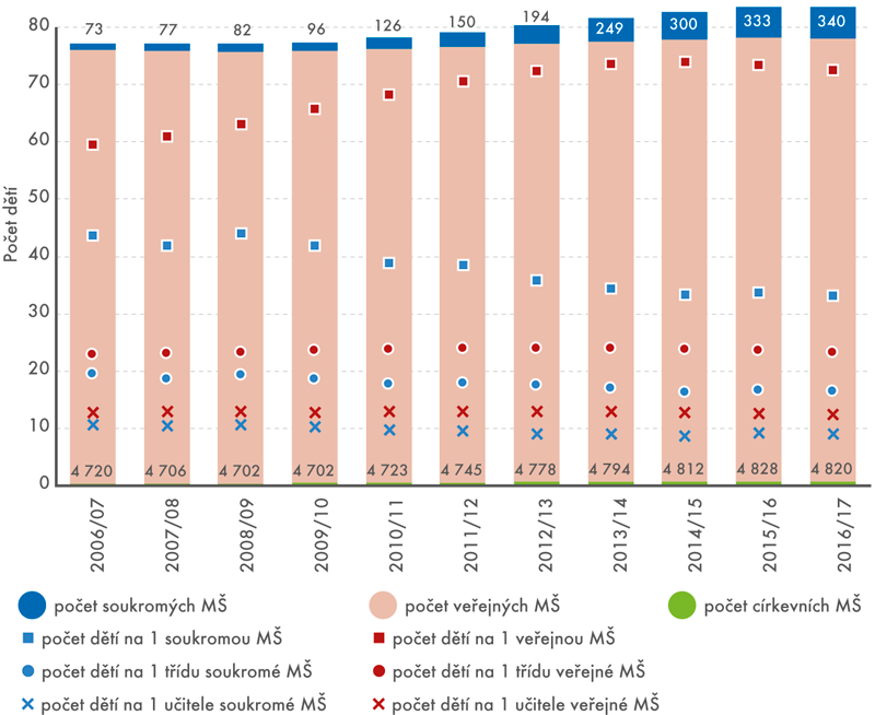 Počet mateřských škol podle zřizovatele a počet dětí na 1 školu, třídu a učitele ve školních letech 2006/2007–2016/2017