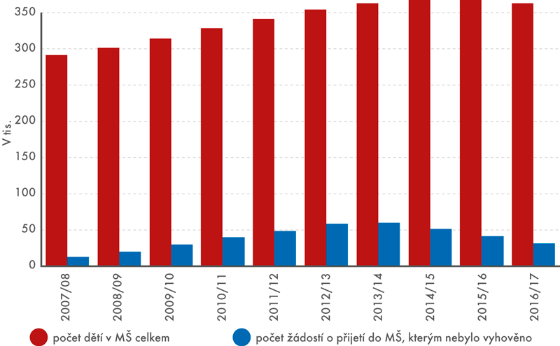 Počet dětí v MŠ a počet odmítnutých žádostí o přijetí, 2006/2007–2016/2017