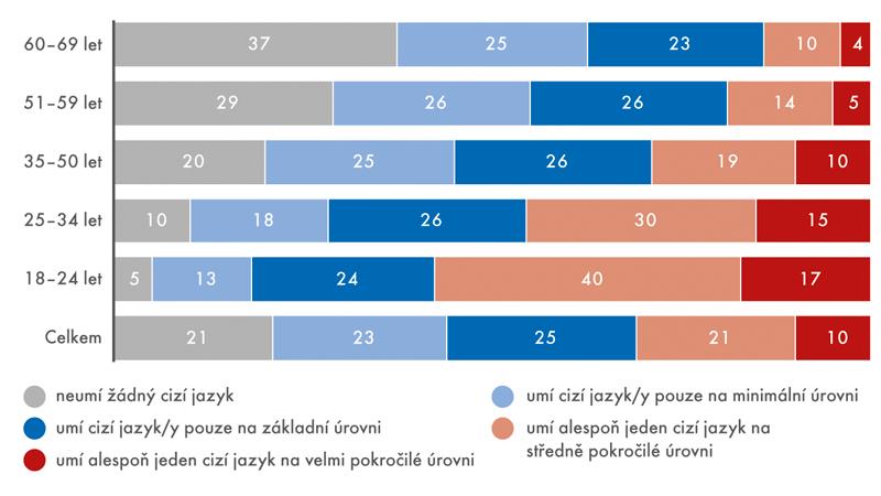 Úroveň znalosti cizích jazyků podle věkových kategorií vroce 2016 (v%)