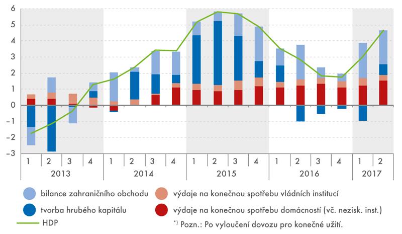 Příspěvky výdajových složek ke změně HDP*) (stálé ceny, y/y, příspěvky vp.b., HDP v%)