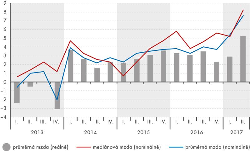 Průměrná hrubá měsíční mzda amzdový medián (na přepočtené počty zaměstnanců, meziročně v%)