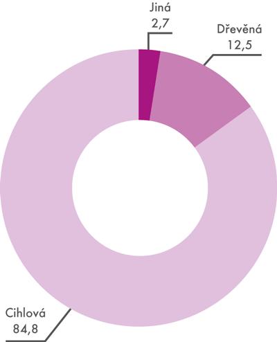 Podíl rodinných domů podle typu nosné konstrukce (v%)